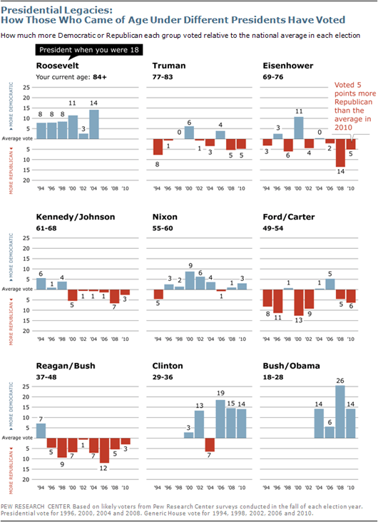 Voter statistics by generation for Democratic and Republican presidential races since FDR