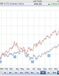 Investment charts also mersnoforum rh
