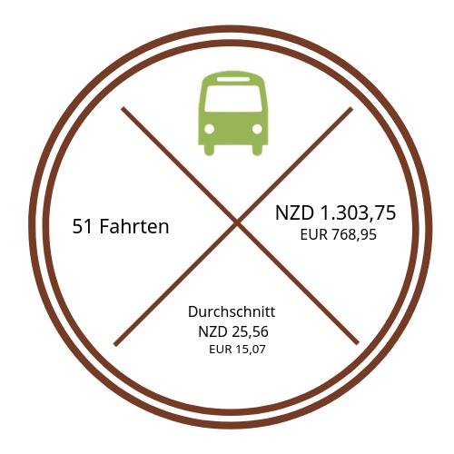 Darstellung Kosten Transporte {46 Tage Roadtrip durch Neuseeland mit dem Bus}