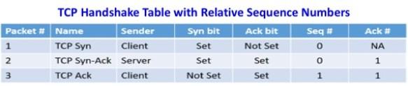 TCP-Handshake-Table