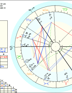 My birth chart also astrology the mad philosopher rh madphilosopher