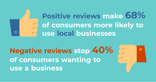 Positive reviews make 68% of consumers more likely to use local businesses - Negative reviews stop 40% of consumers wanting to use a business