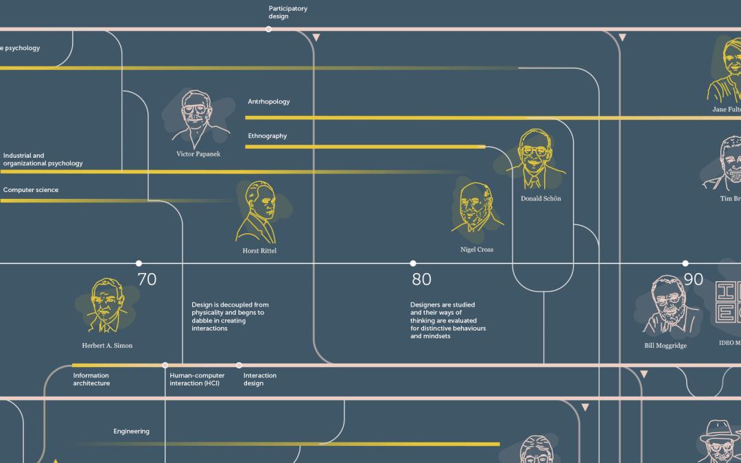 El origen del Design Thinking y las personas que lo hicieron posible