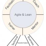 Why Professional Agile Coach education