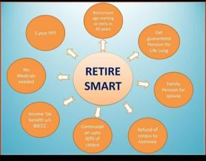 Retire Smart plan : contact Mr Abideen