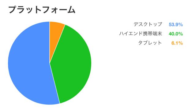 2014年4月グーグルアドセンス