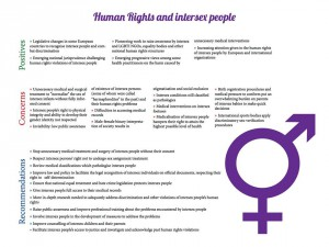 Human rights and Intersex people