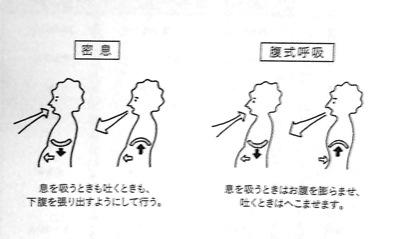 密息と腹式呼吸