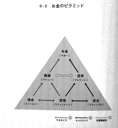お金のピラミッド
