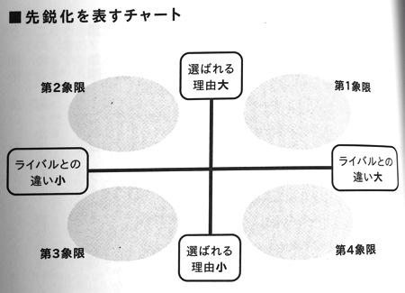 先鋭化を表すチャートP109
