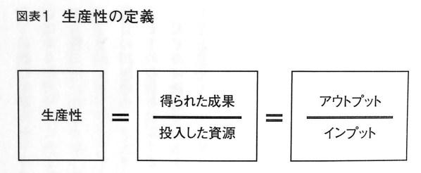 生産性の定義 P31 第1章