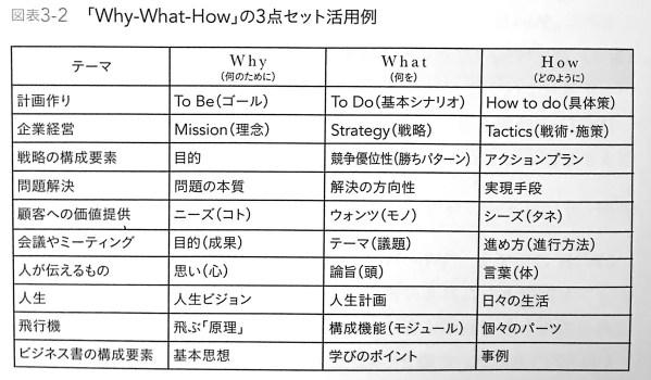 図表3 2 Why What How の3点セット活用例 シンプルに結果を出す人の 5W1H思考 CHAP3
