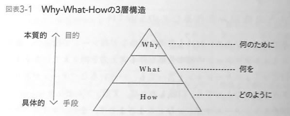 図表3 1 Why What Howの3層構造 シンプルに結果を出す人の 5W1H思考 CHAP3