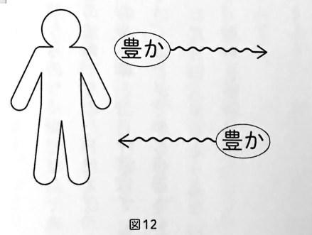 図12 自分が出す波動と同じものを引き寄せる 人体実験に成功しました 第4章