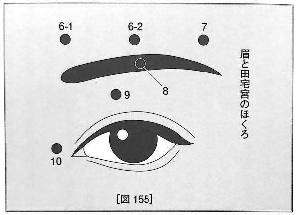 図155 眉と田宅宮のほくろ 人相学の完全独習 第十六章