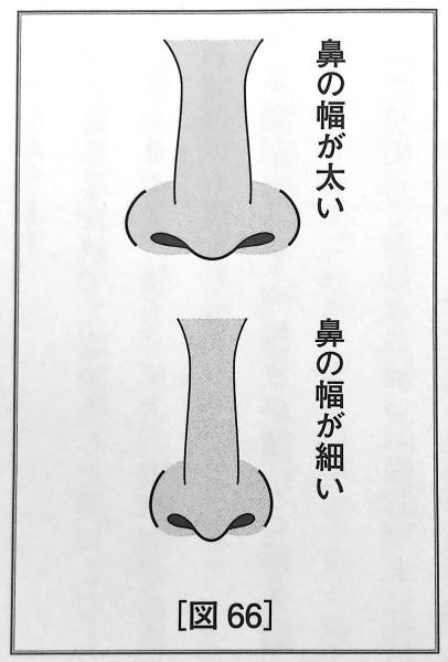 図66 鼻の幅 の基準 人相学の完全独習 第二章
