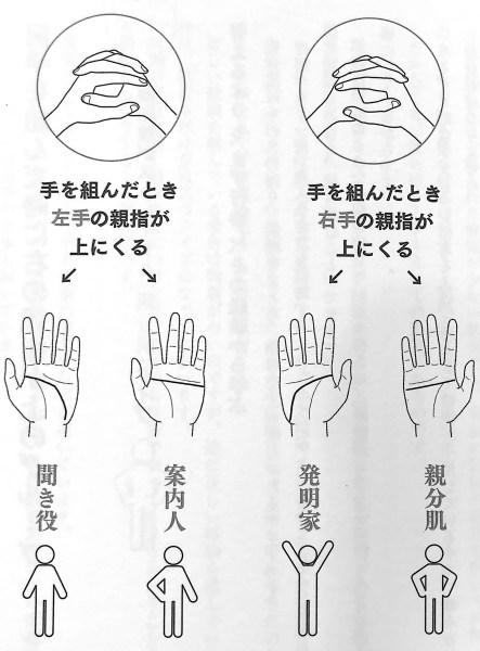 図3 手の組み方と頭脳線からわかる4つの性格タイプ 手だけで本性がわかる 第1章