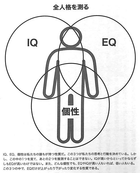 図1 全人格を測る EQ2 0 第2章