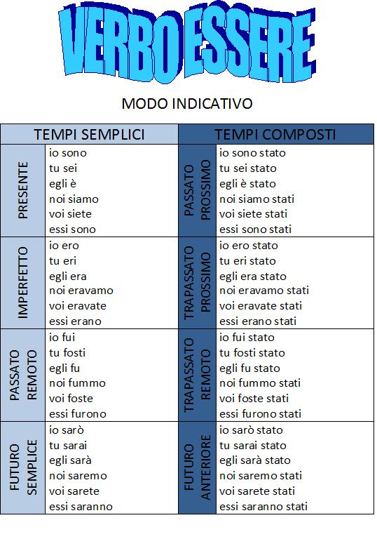 Tecniche Per Memorizzare La Coniugazione Dei Verbi