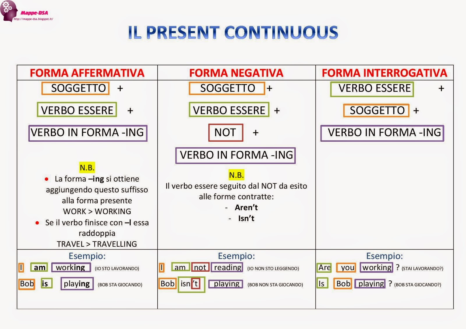 Simple Present O Present Continuous