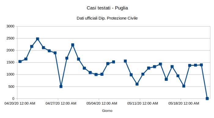 Casi testati in Puglia