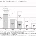 2017年度税制改正に関する要望書