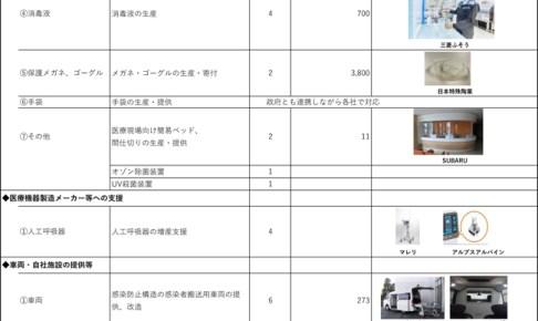 Microsoft Word - 0529-新型コロナウイルス対策支援.do