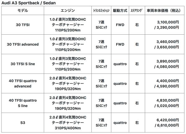 Audi_A3_price