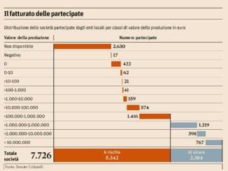 Partecipate pubbliche: rami secchi e potatori indolenti [@SpazioEconomia CorriereAl