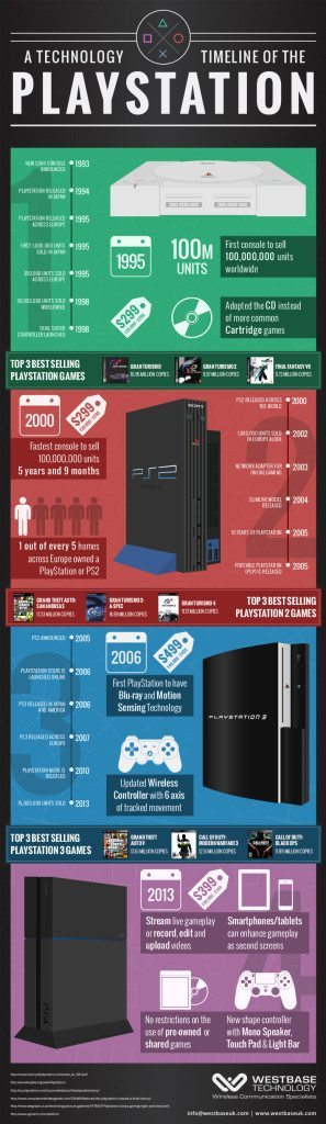 playstation-Facts