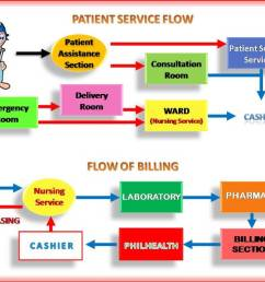 flow diagram of a hospital [ 1024 x 768 Pixel ]