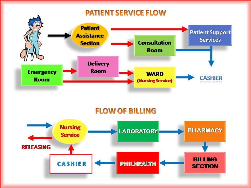 hight resolution of flow diagram of a hospital