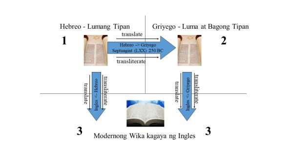Ipinapakita rito ang daloy ng translation mula sa orihinal patungo sa modernong araw na Bibliya