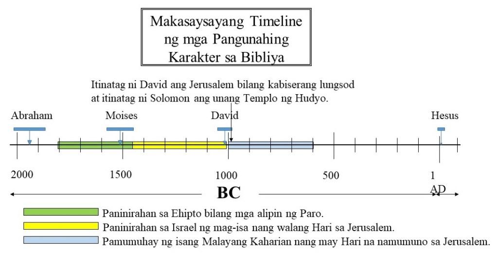 Pagtira kasama ang mga Haring Davidics na namamala mula sa Jerusalem