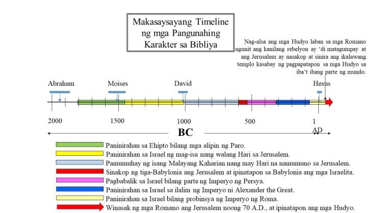 Sinira ng mga Romano ang Jerusalem at ang Templo noong 70 A.D., at ang mga Hudyo ay ipinatapon sa iba't ibang parte ng mundo