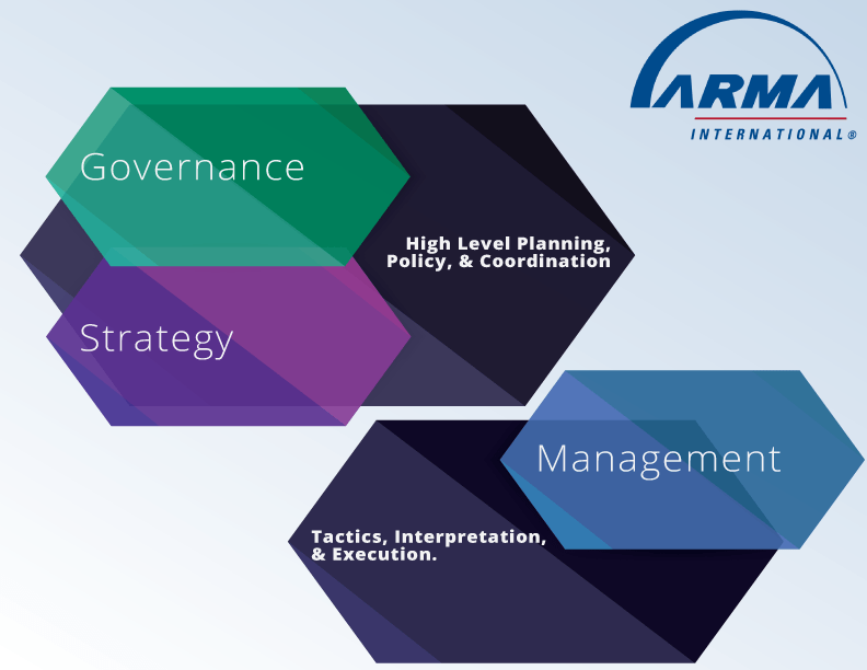 """Governance, Strategy, or Management"" graphic."