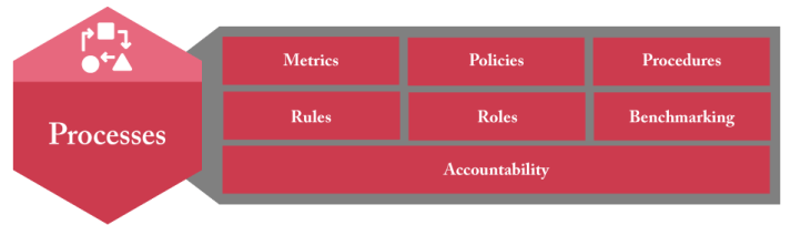 Information Governance Processes