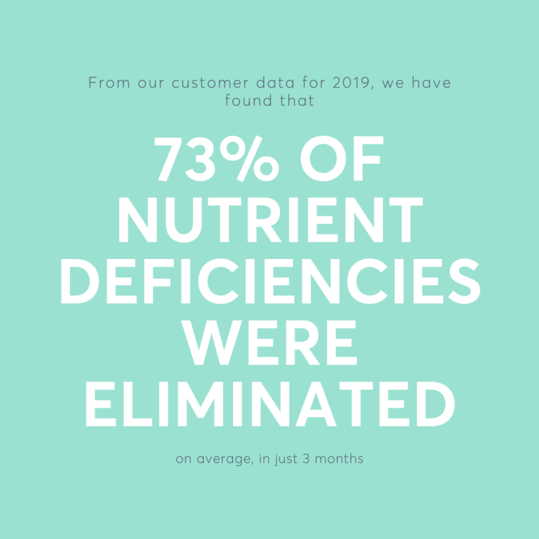 From our customer data for 2019, we have found that 73% of nutrient deficiencies were eliminated, on average, in just 3 months.