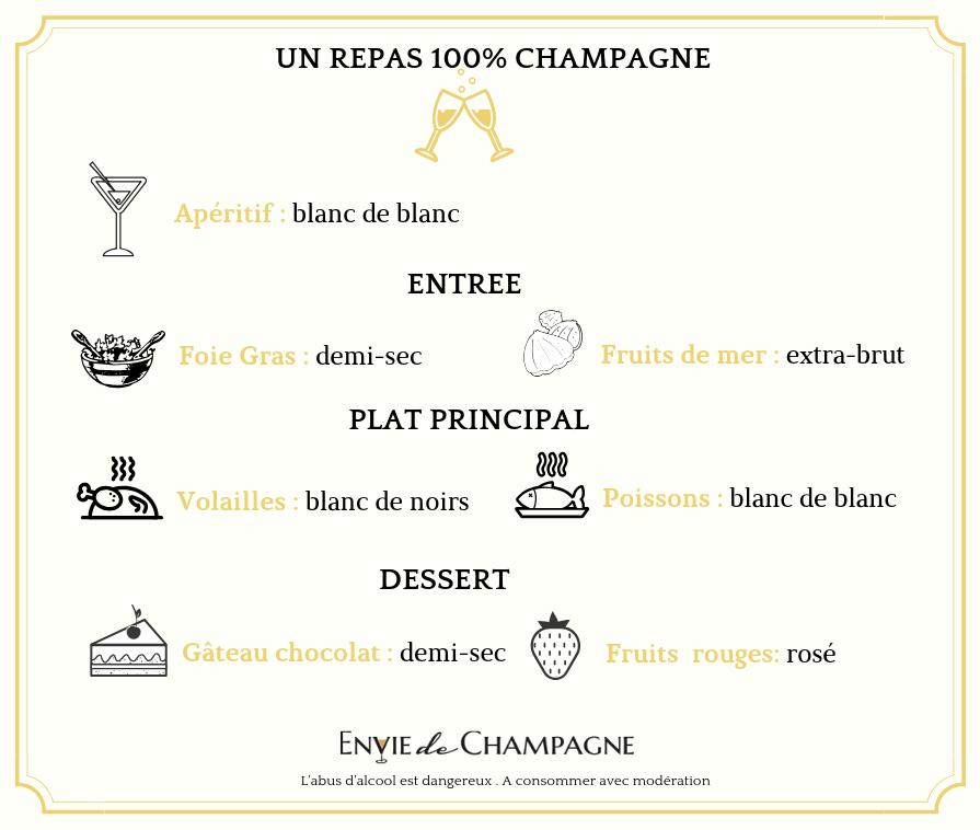 Un repas avec uniquement du Champagne