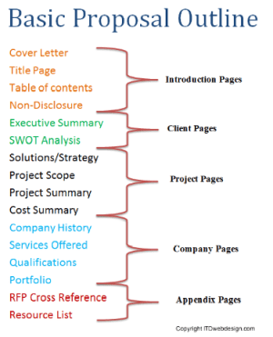RFP's, Proposals, and Contracts – Part 2