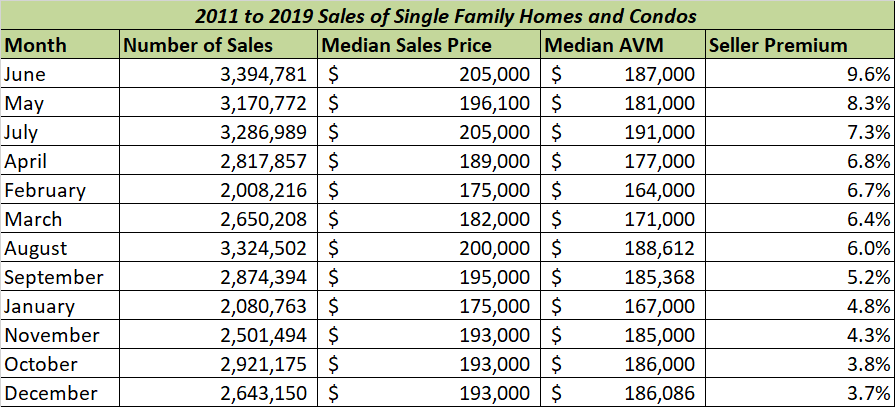 table showing best months to sell. Visit source link at the end of this article for more information.