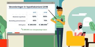 Er veranderen 3 belangrijke dingen voor hypotheken in 2018