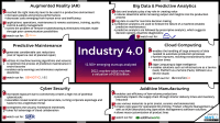 Industry 4.0 Innovation Map Reveals Emerging Technologies ...
