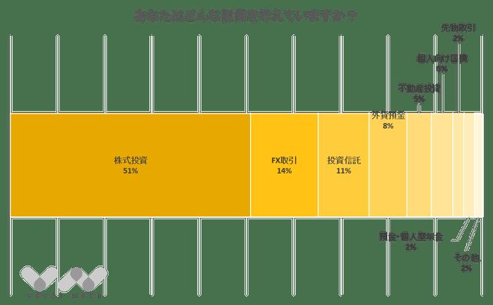 投資グラフ2