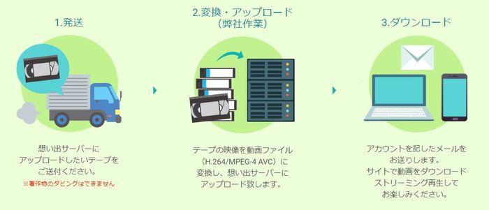 ビデオテープや写真を送ると、それらのデータがデジタルデータ化され、「想い出サーバー」のサイトにアップロードされる