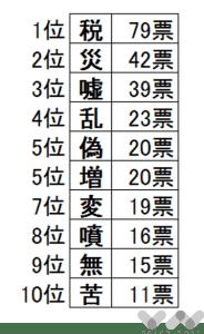 今年の漢字2014予想
