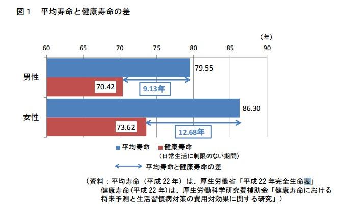 健康日本21(第2次)の推進に関する参考資料