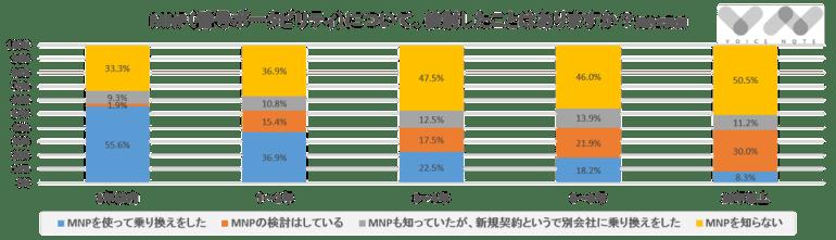 MNP(契約年数別)