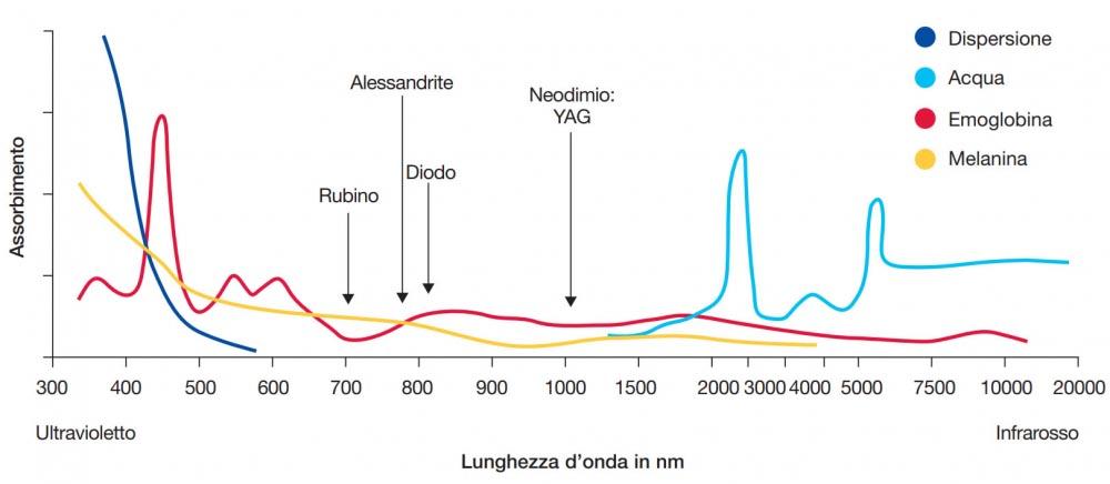 Laser Cromofori