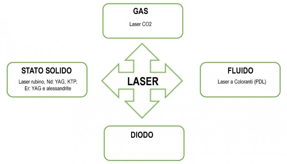 Tipi di Laser